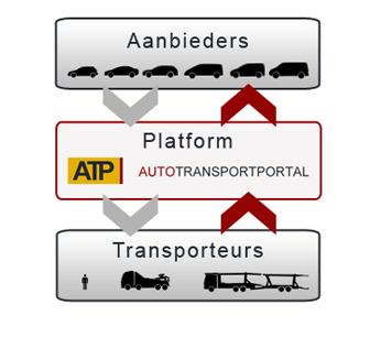 ATP Hoe het werkt1